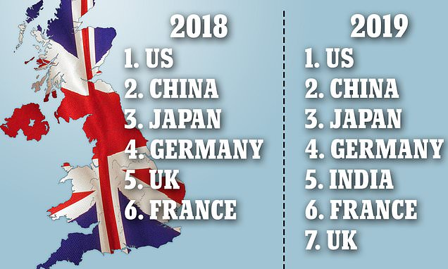 Britain 'faces sliding to 7th-biggest world economy after ...